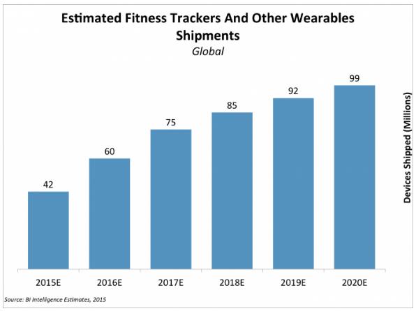 IoT-wearables-2020