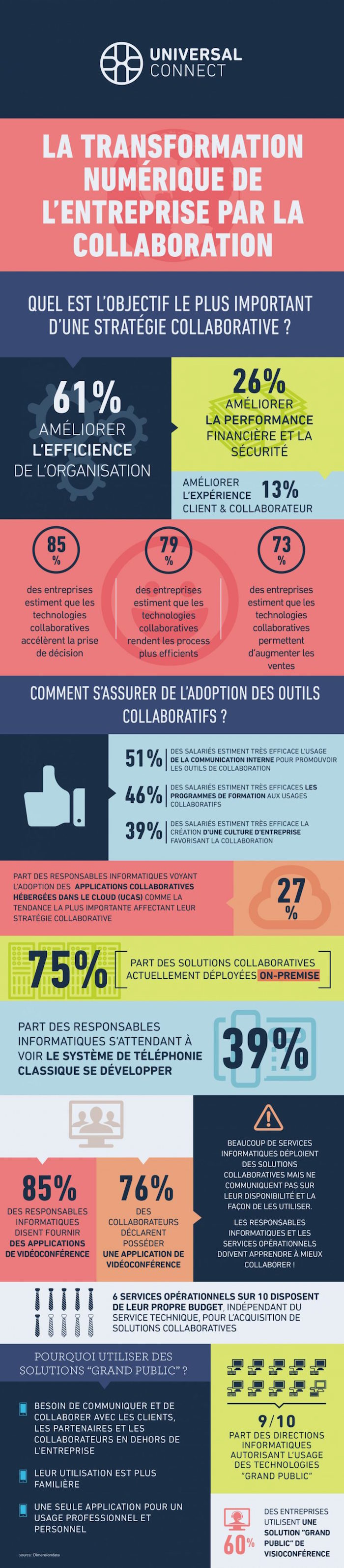 infographie-collaboration-collaborative