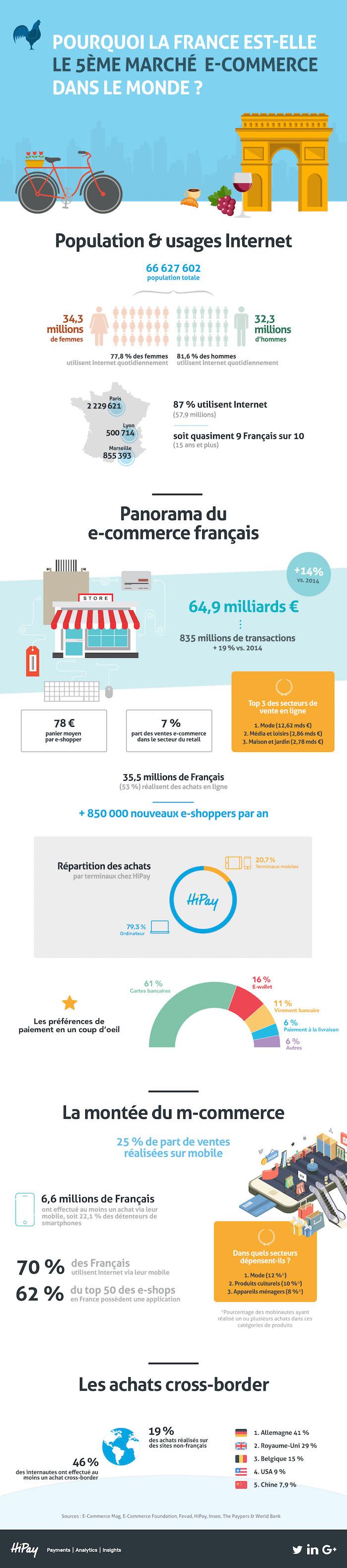 infographie-e-commerce-fr