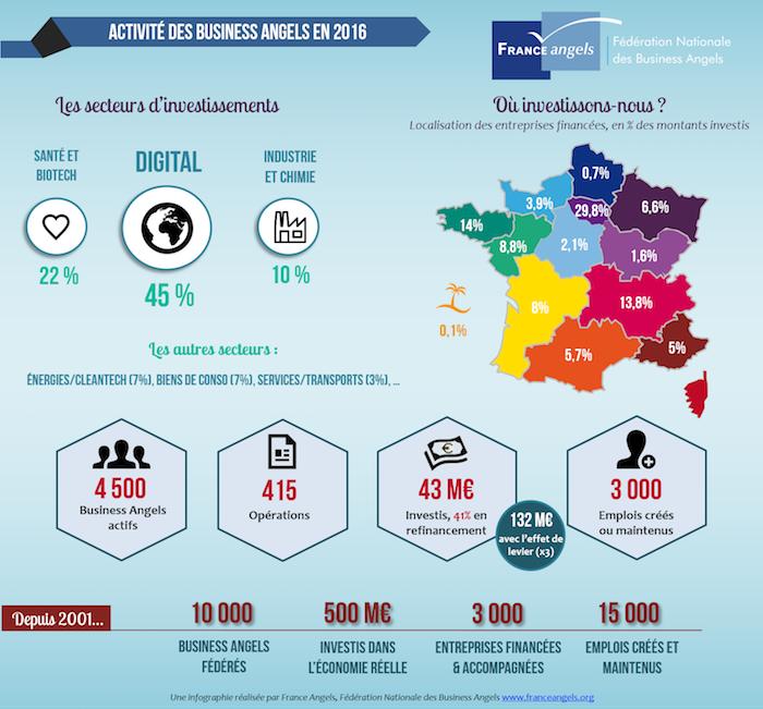infographie activite 2016