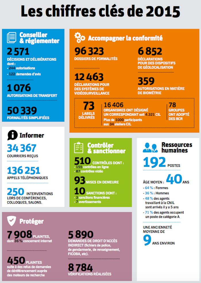 CNIL-2015-chiffres