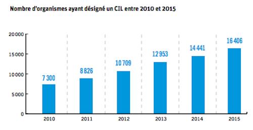 CNIL-2015-plaintes