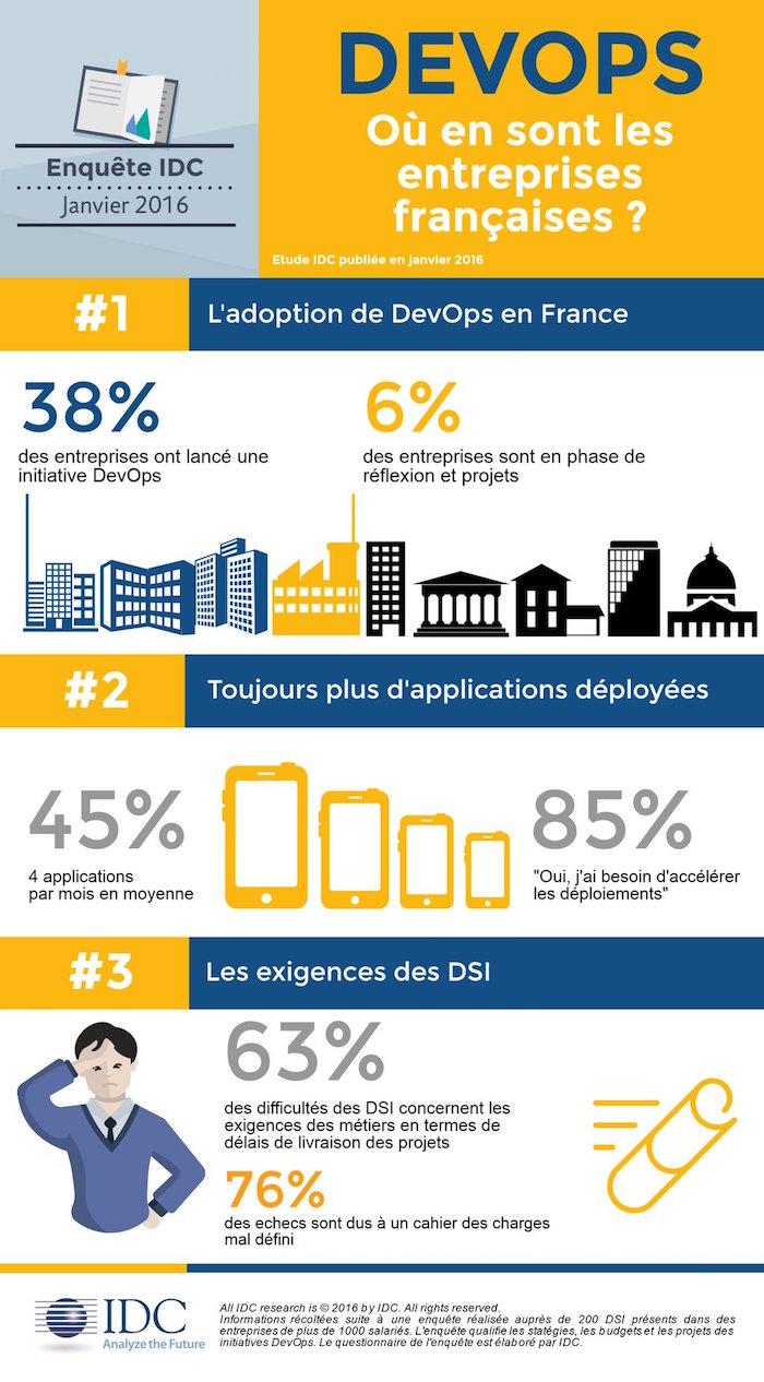 IDC DevOps en France