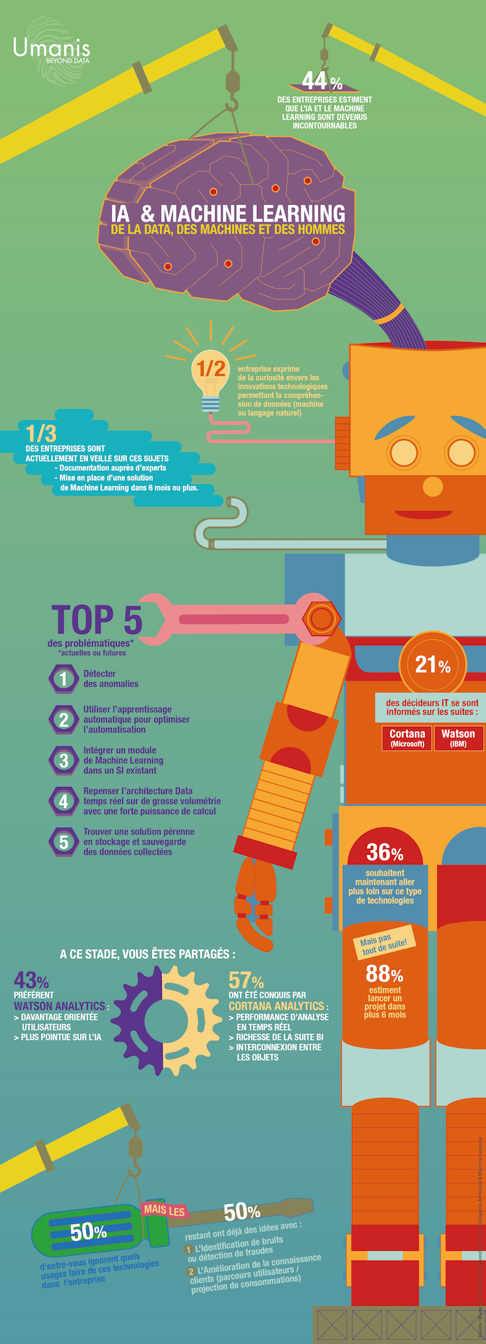 La rupture par l\'IA et le Machine Learning (infographie) - IT Social ...