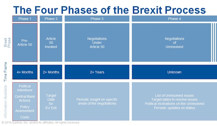 Four-Phases-of-Brexit-2