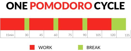 Pomodoro-cycle