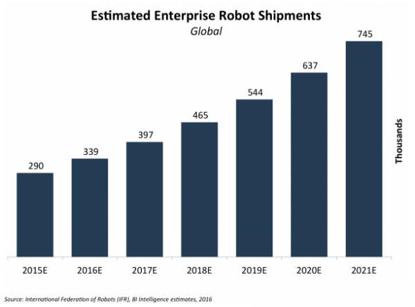 Robots-shipments