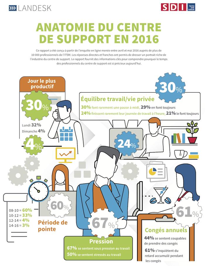 Landesk_SDI_infographic_v2_fr