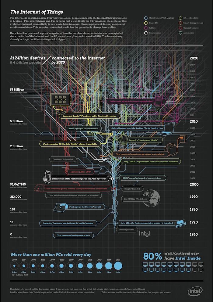 internet_of_things_Intel