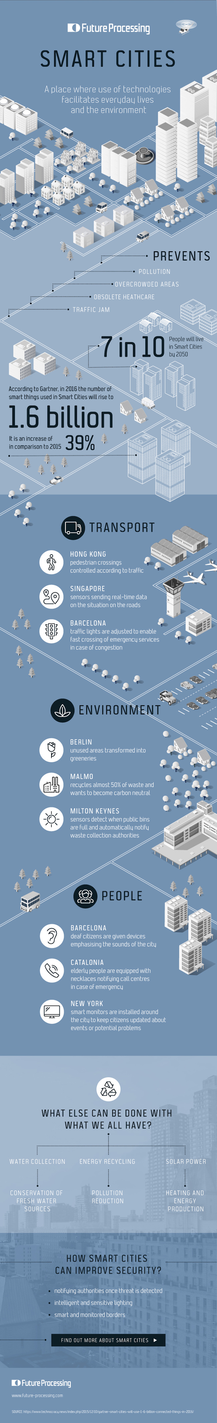smartcities_infografika-Internet-Of-Things
