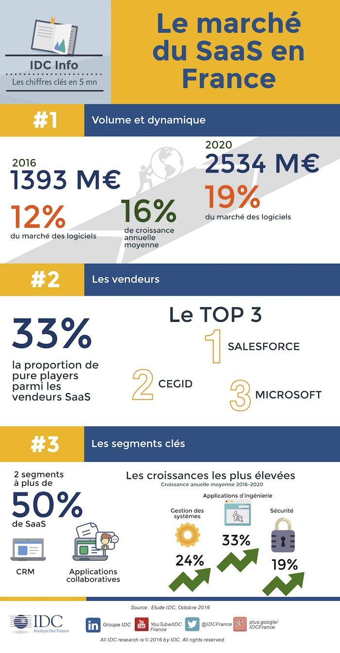 IDC-SaaS-France