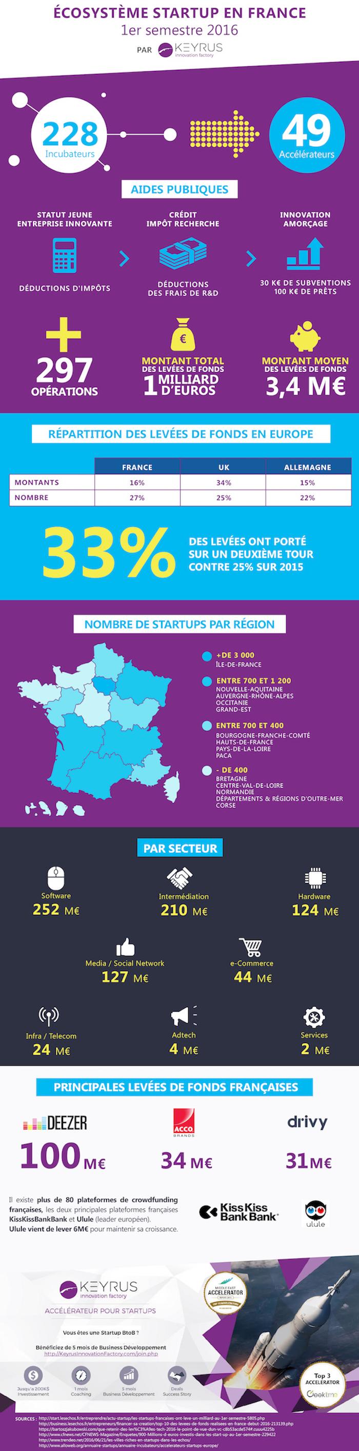ecosysteme-startup-en-france-1S-2016