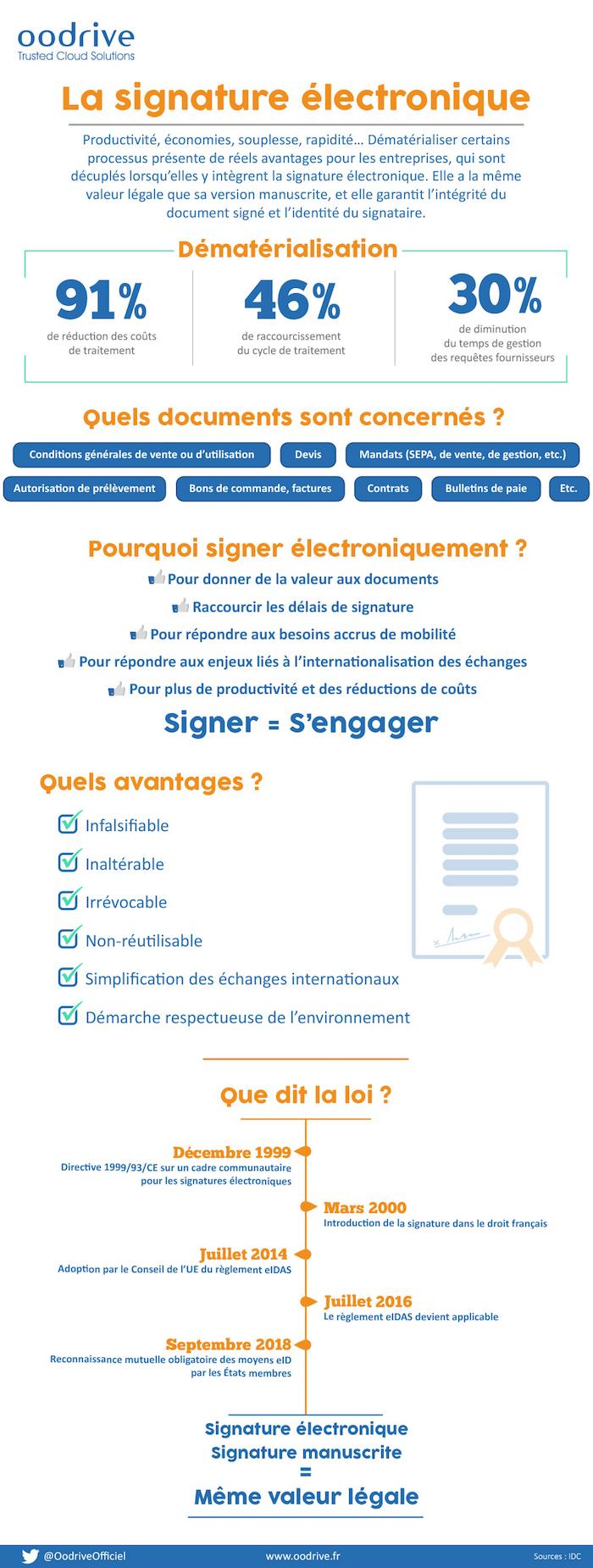 FRinfographiesignatureelectroniqueV4dec2016
