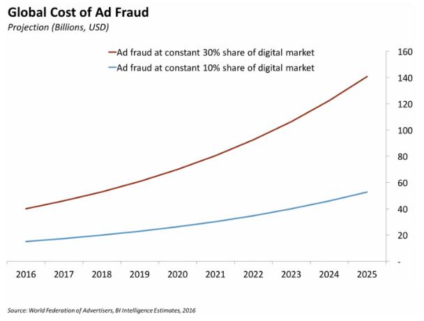 Ad-Fraud-Cost