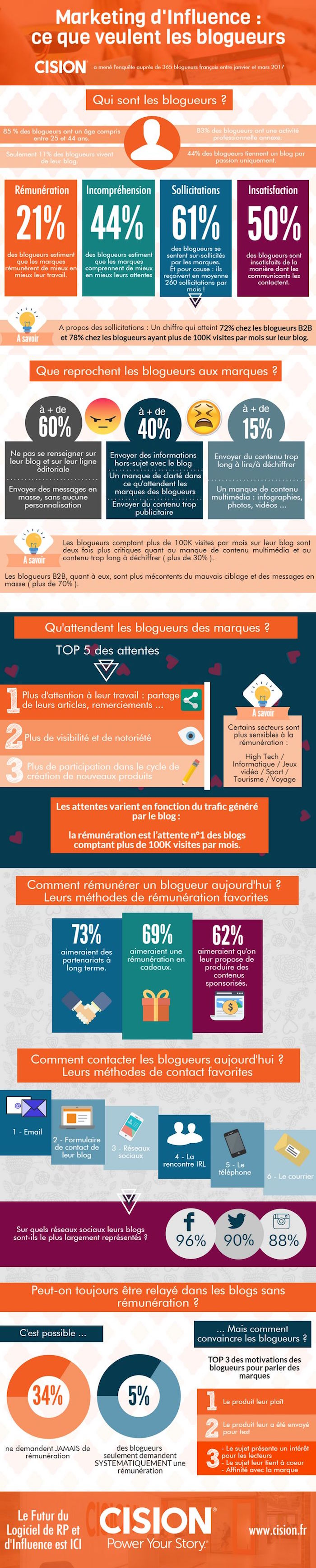 Infographie_Influenceurs2
