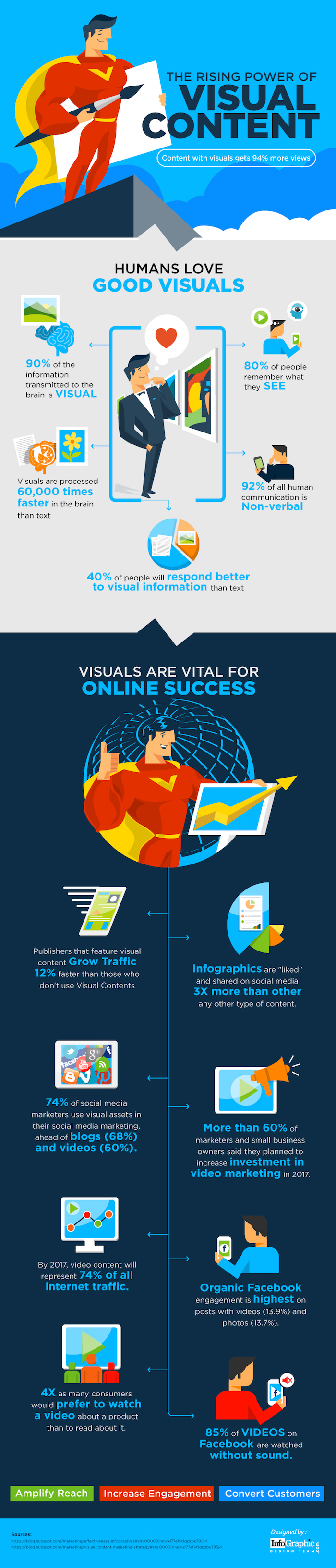 the-rising-power-of-visual-content
