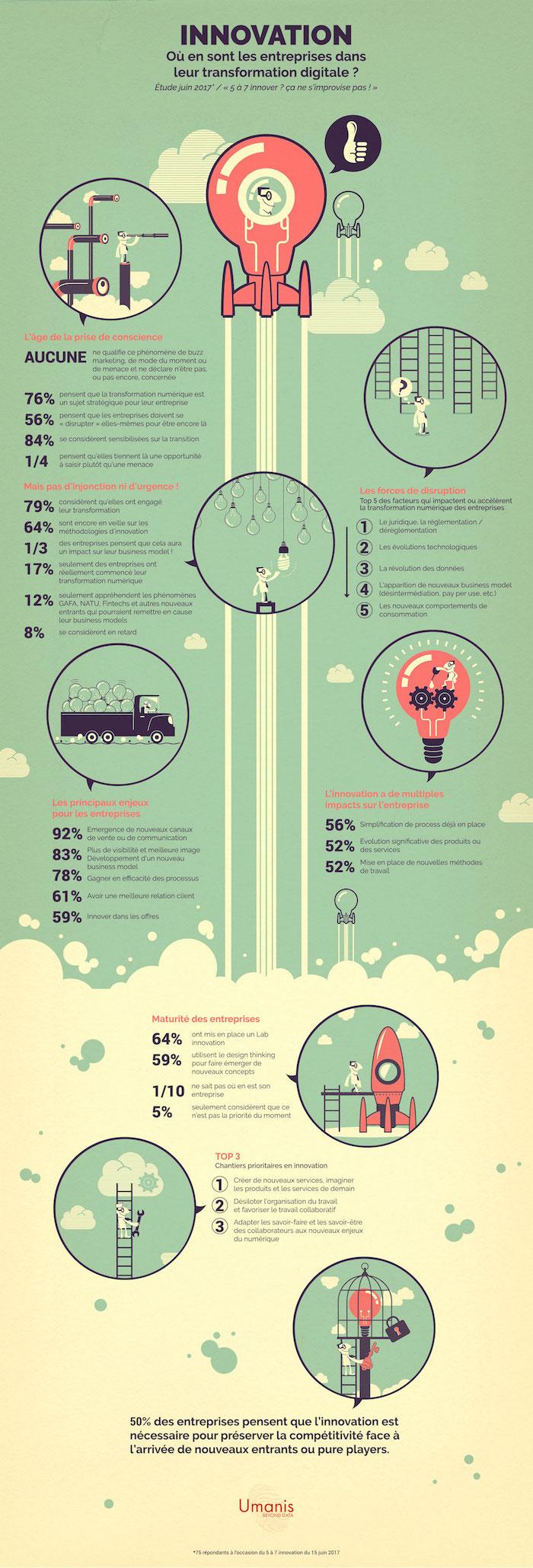 Infographie Innovation Umanis - Small