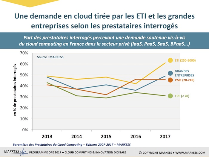 MARKESS BAROMETRE CLOUD EDITION 2017 -4