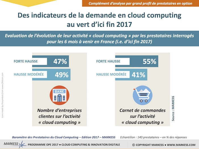 MARKESS BAROMETRE CLOUD EDITION 2017 -5