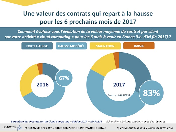 MARKESS BAROMETRE CLOUD EDITION 2017 -6