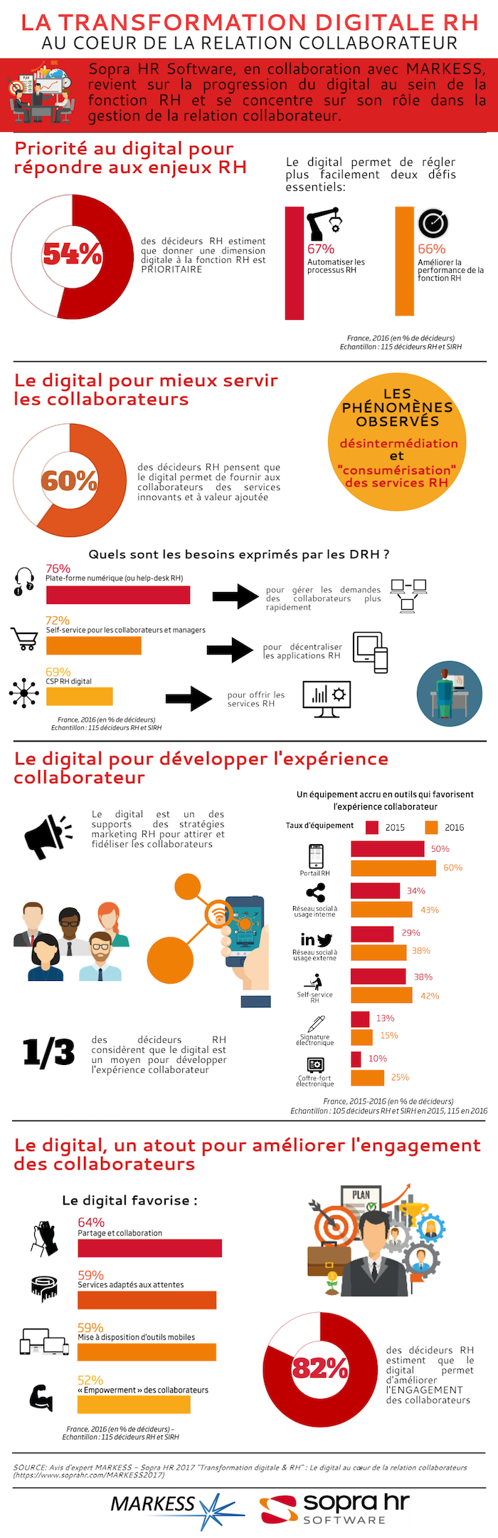 Infographie_Markess_SopraHR_v06