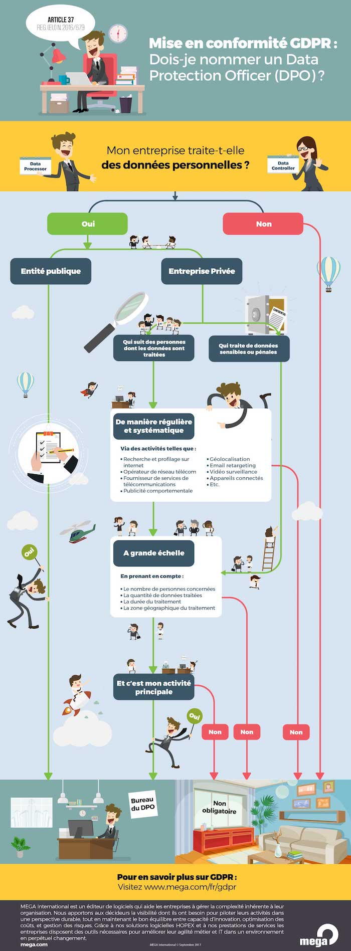 Conformite GDPR - DPO Infographie