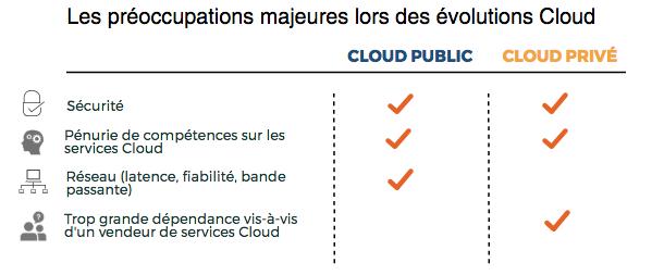 IDC-cloud-fr-2
