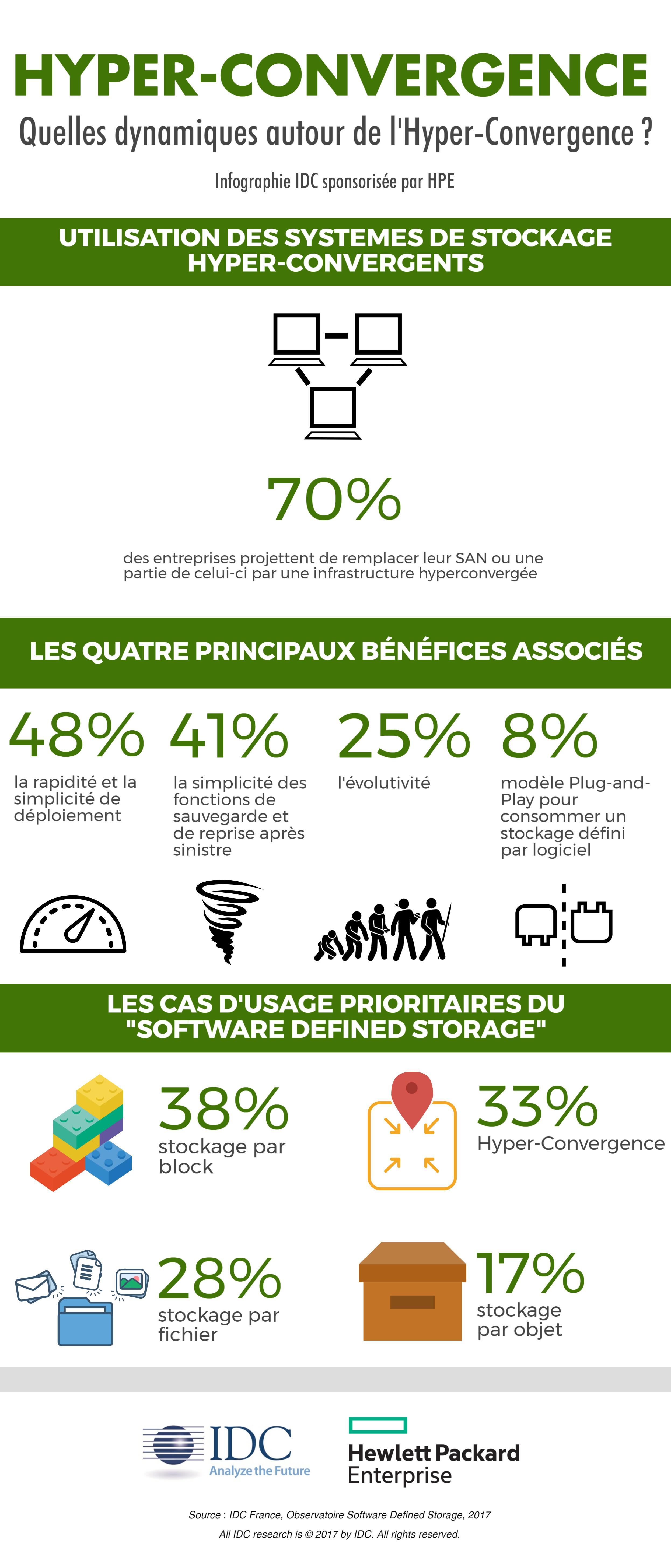 Infographie HPE - HYPERCONVERGENCE
