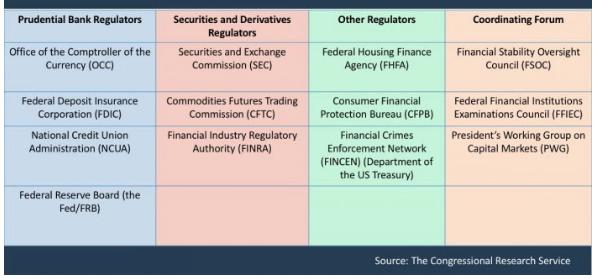 Regul-FinTech-US