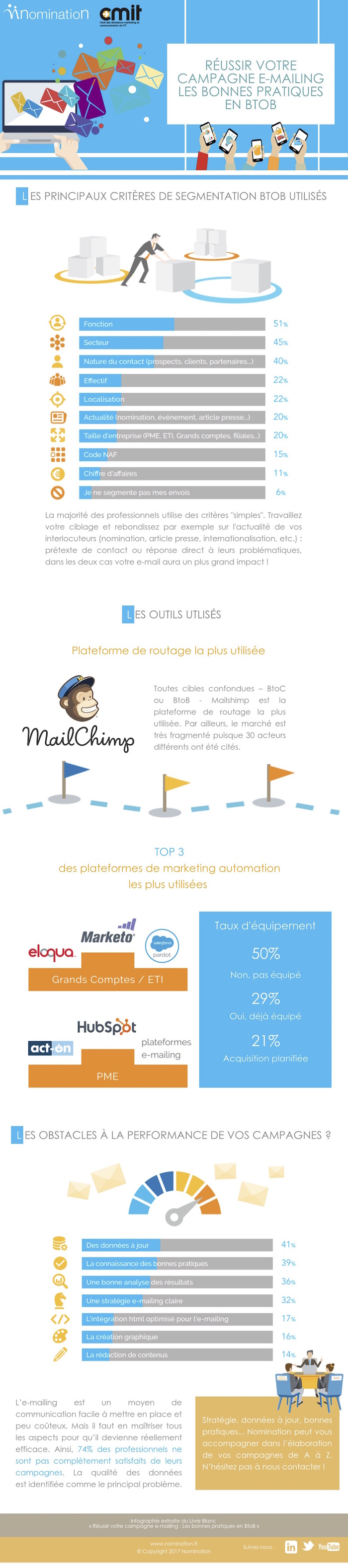 infographie_emailing_2017-CMIT[2]