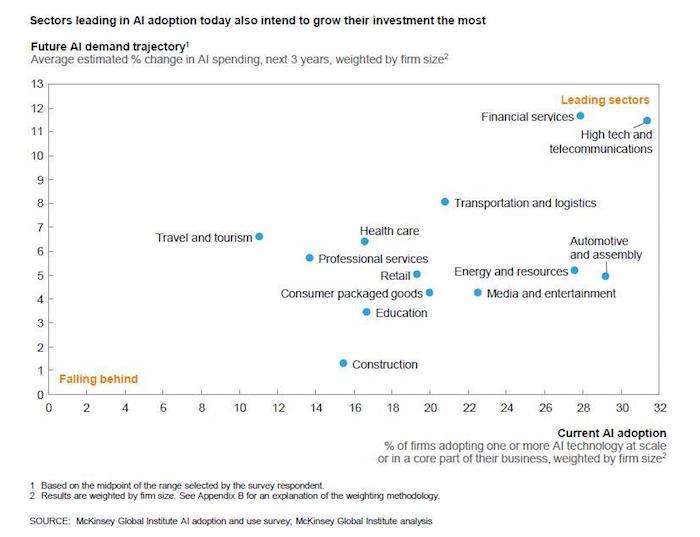 AI-sectors