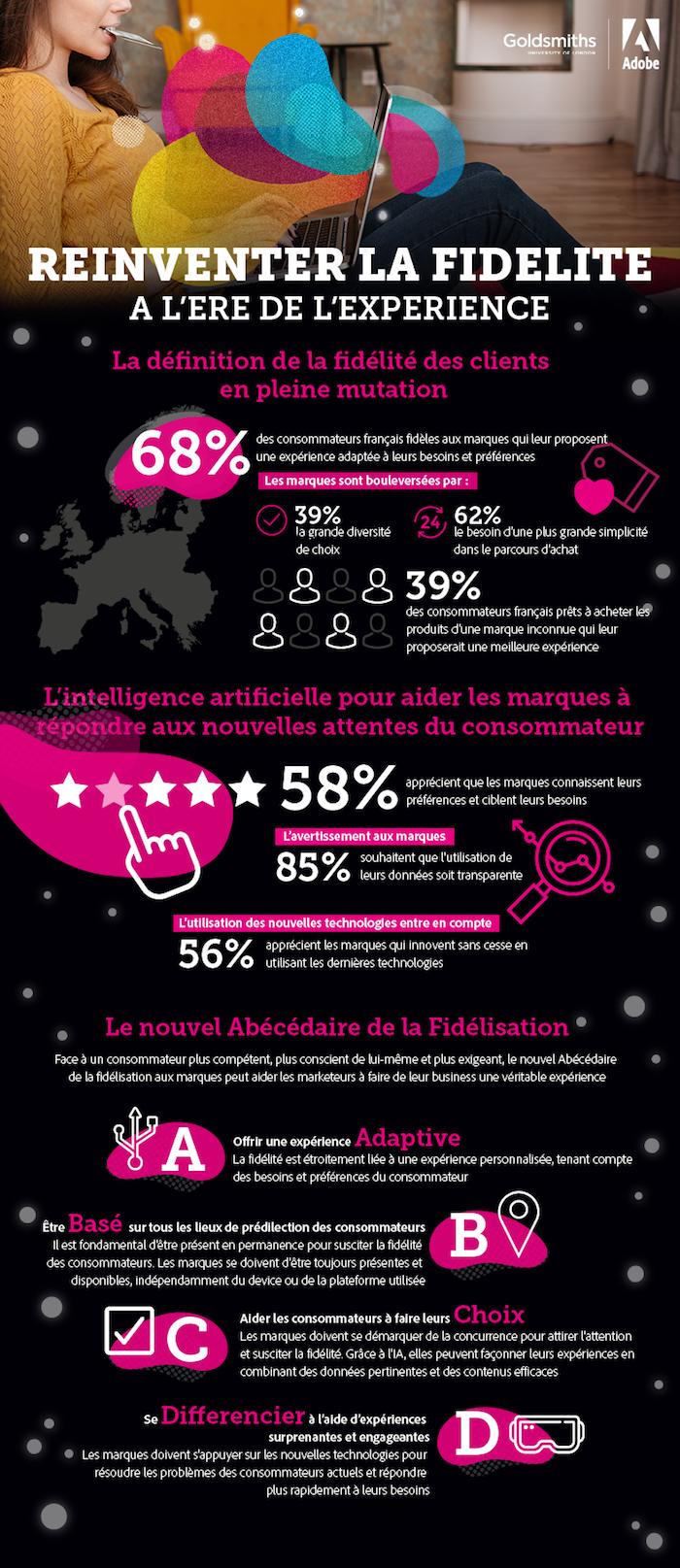 Adobe-Loyalty-Infographic_FR
