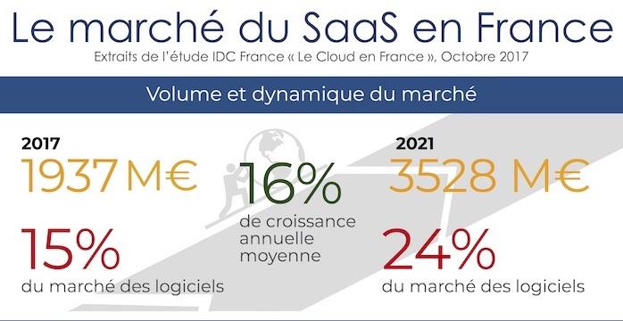 IDC-SaaS-France-2017-1