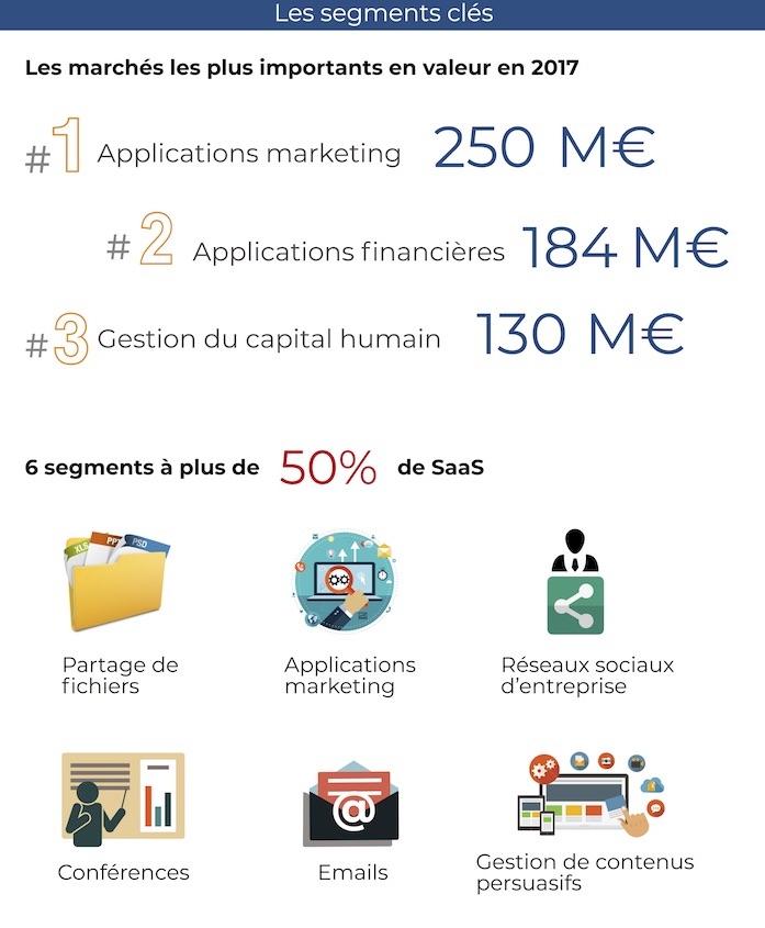 IDC-SaaS-France-2017-2