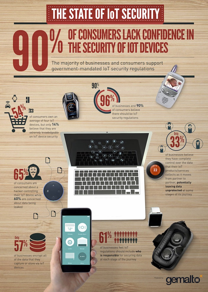 state-of-iot-security-infographic-v10