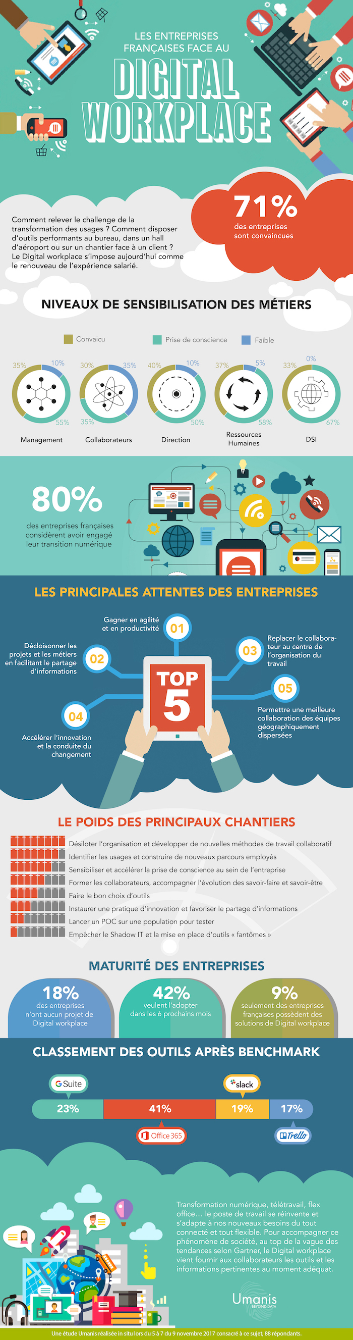 infographie digital workplace