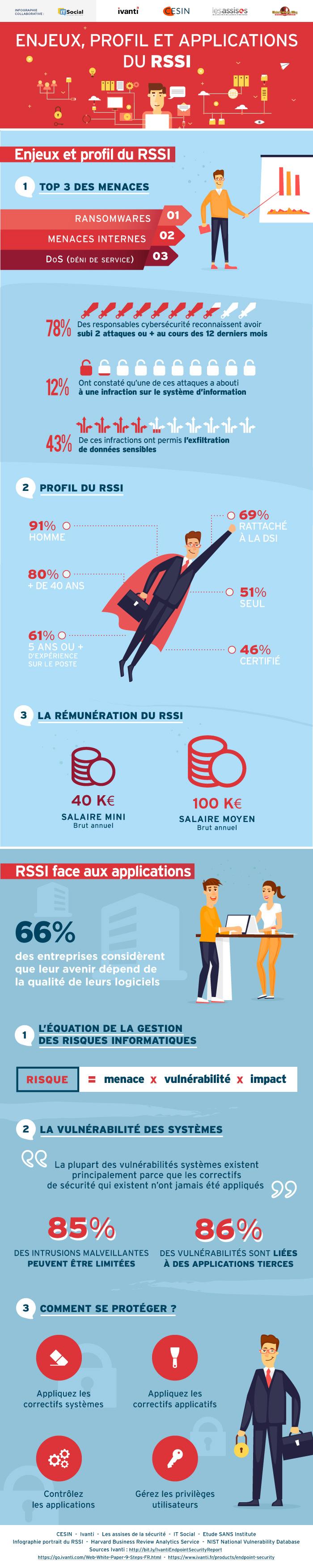 infographie-enjeux-profil-rssi