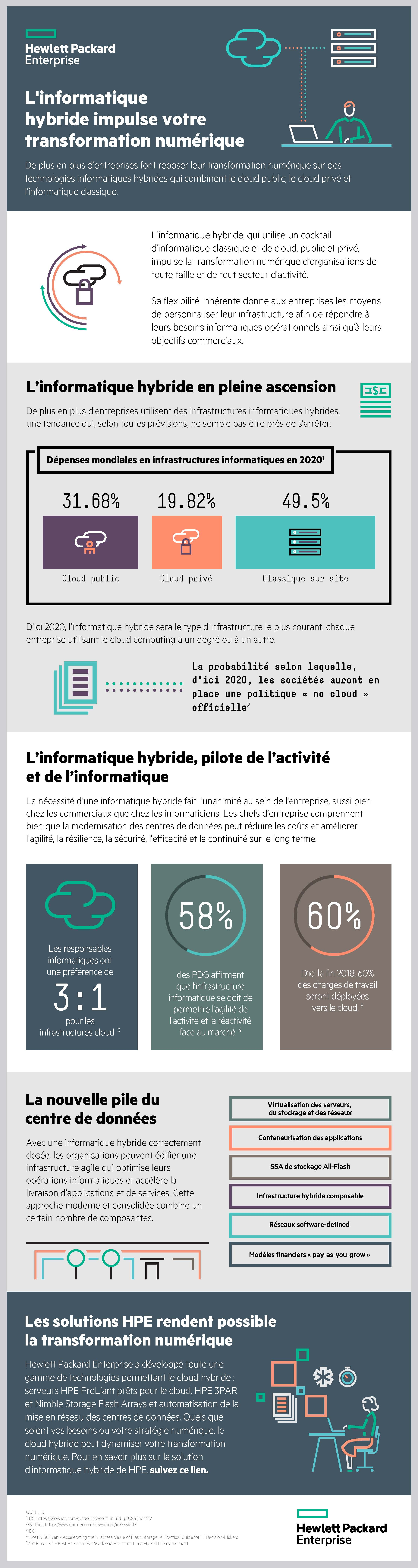 French_Infographic 1 - Hybrid IT