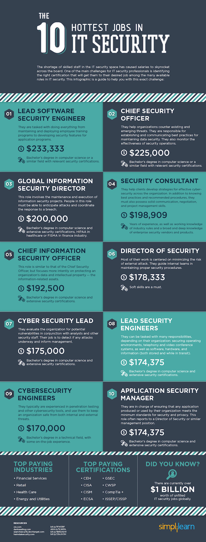 The-ten-hottest-jobs-in-IT-security