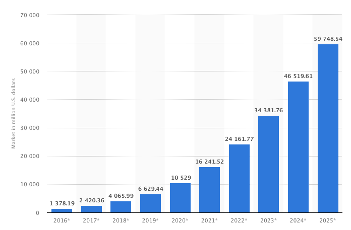 IA-market-2016-2025-1