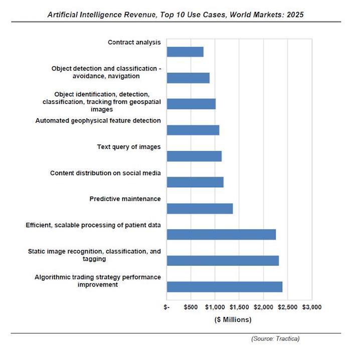 IA-market-2016-2025-2