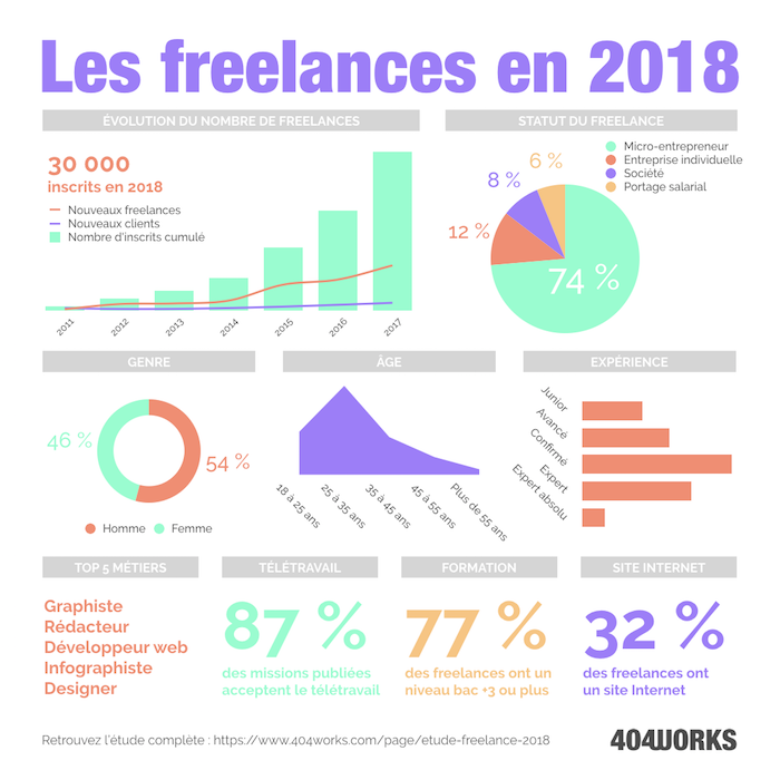 infographie-etude-freelance-2018