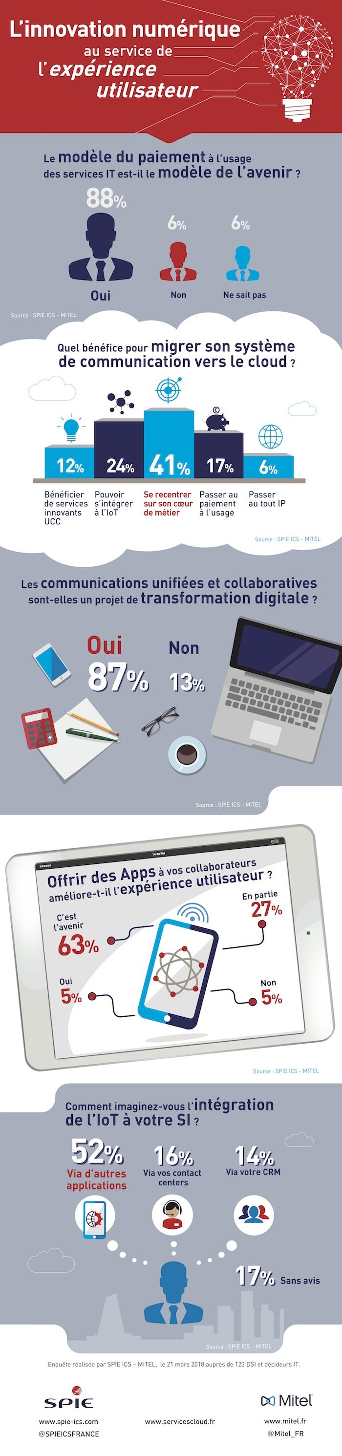 Infographie_Innovation Num+®rique_Soir+®e VIP