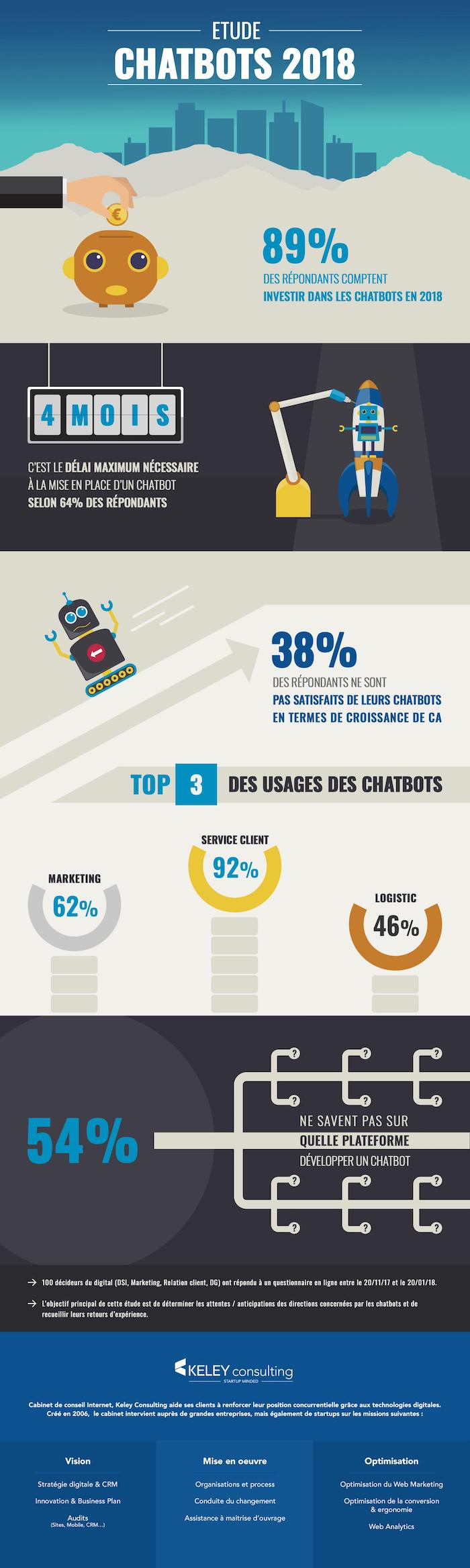 Infographie_Chatbots