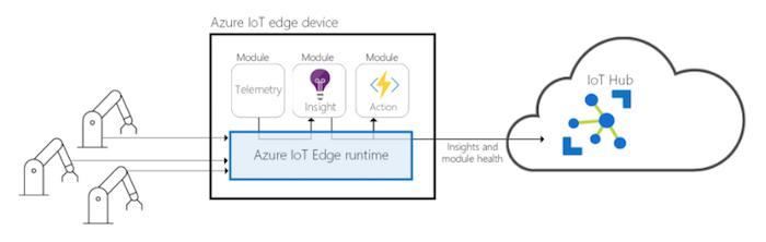 Microsoft-Azure-Edge