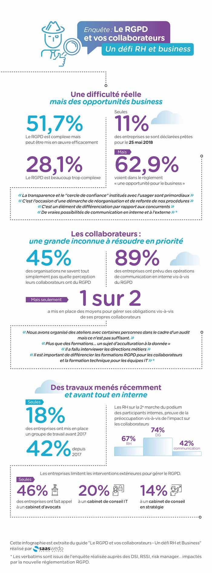RGPD_Infographie-Saaswedo