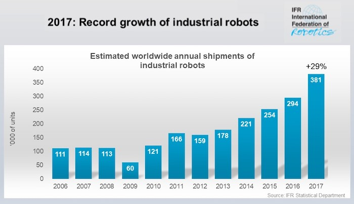 Robots-Record_Growth_2017