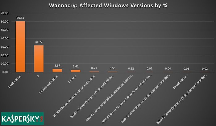 WannaCry-Windows7