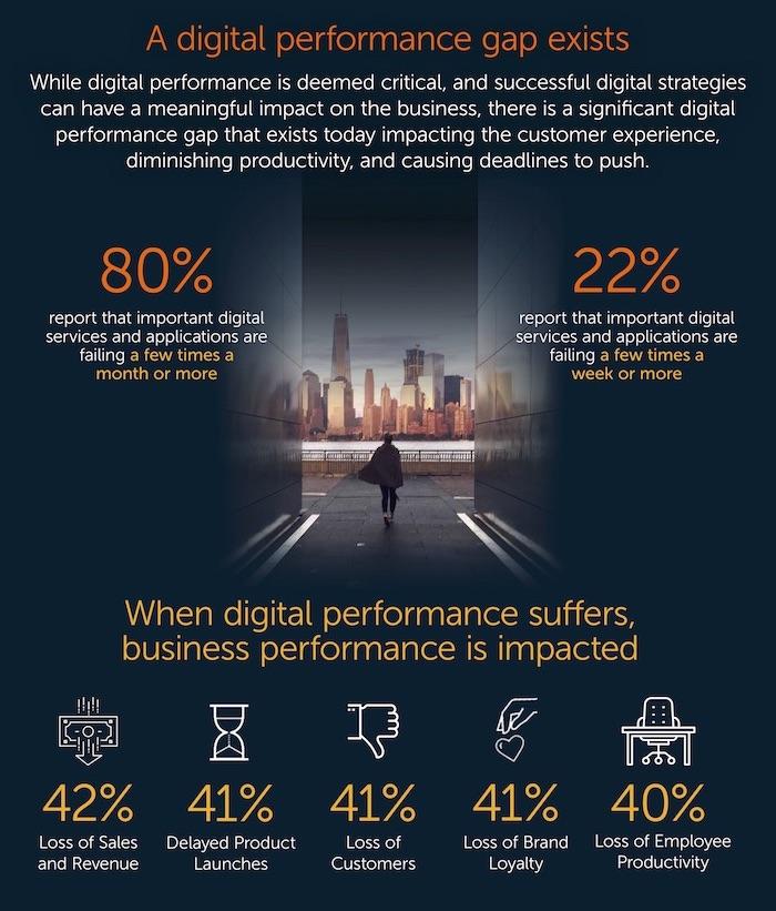 digital-performance-survey-2