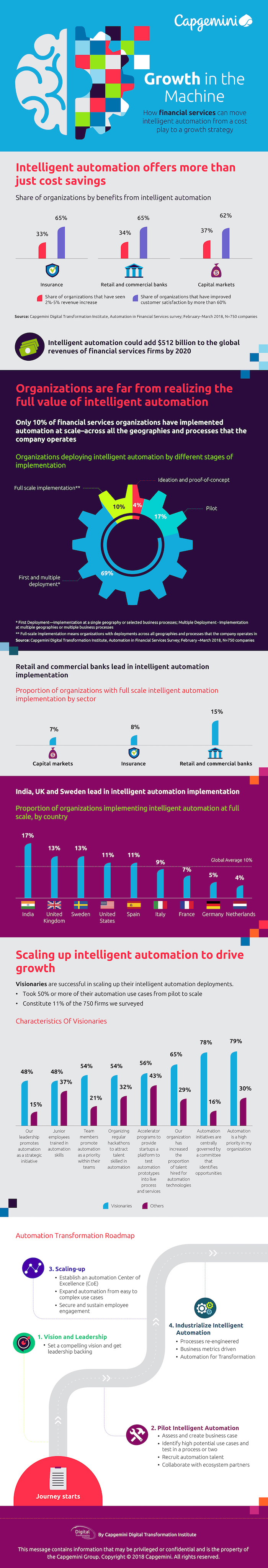 Automation in FS_Infographics_V4